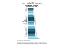 JDPower_2016_iqs_ranking