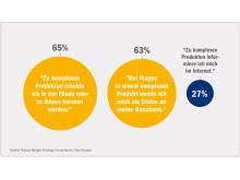 "Infografik ""Komplexe Produkte"": Studie ""Digitale Revolution im Retail-Banking"""