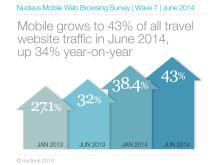 Nucleus Mobile Web Browsing Survey June 2014 1
