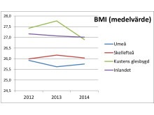 Kvinnors BMI i medelvärde