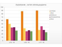 Asylsökande − de fem största grupperna vecka 15-17