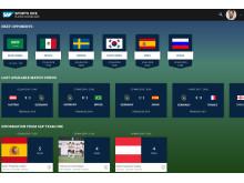 SAP Sports One Player Dashboard