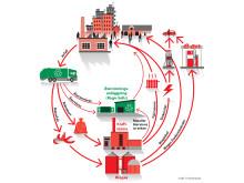 Kretsloppsanläggning för material- och energiåtervinning