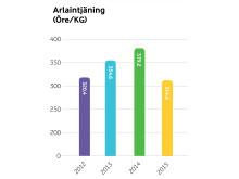 Arlaintjäning 2012-15