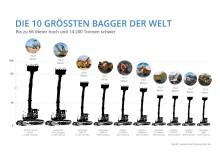 Infografik: Die 10 größten Bagger der Welt