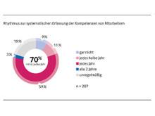 Ergebnis aus der KVD-Service-Studie 2016