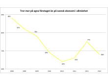 Vismas småföretagarbarometer första halvåret 2012 - 4:4