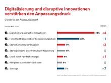 Digitalisierung und disruptive Innovationen verstärken den Anpassungsdruck