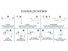 Signalschema Säkra lyft