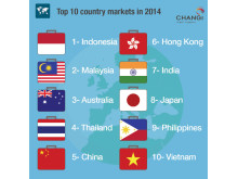 #Changi2014 - Top 10 Country Markets