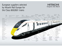European suppliers selected by Hitachi Rail Europe for the Class 800/801 trains