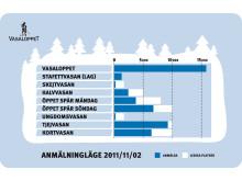 50.000 anmälda till Vasaloppets vintervecka 2012 och TjejVasan snart full