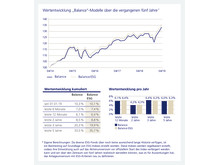 """Wertentwicklung """"Balance""""-Modelle über die vergangenen fünf Jahre"""