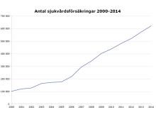 Antal sjukvårdsförsäkringar 2000-2014