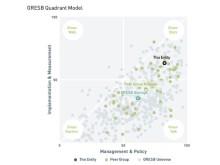 GRESB Quadrant Model