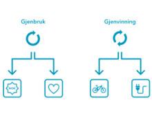 EFG Gjenbruk og Gjenvinning - illustrasjon