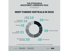 Most Funded Verticals in 2016
