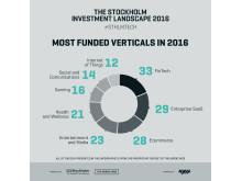 Stockholm Investment Landscape - populäraste branscher