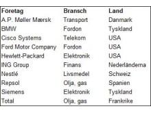 Världens tio bästa storföretag när det gäller hållbarhetsrapportering, i bokstavsordning