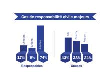 """Infographie """"Cas de responsabilité majeurs"""" (eps)"""