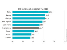SKI digital-TV 2019