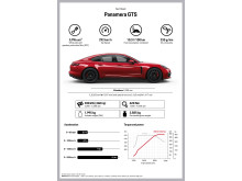 Fact sheet Panamera GTS