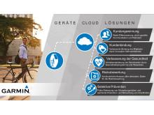 Garmin Health_B2B Lösungen
