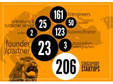Singapore Startups Infographic @ www.startupjobs.asia
