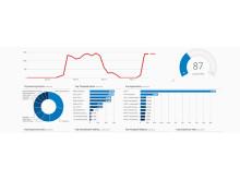LogRhythms säkerhets- och analysplattform automatiserar upptäckt, prioritering och oskadliggörande av olika cyberhot