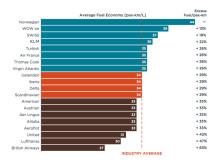 ICCT sin liste over de mest drivstoffeffektive flyselskapene på transatlantiske ruter.