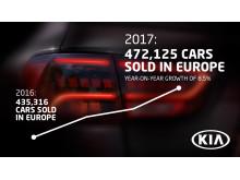 Kia øker i Europa