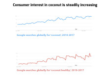 Consumer interest in coconut is steadily increasing