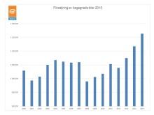 Försäljning av begagnade bilar 2015