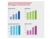 Riksbyggens årsbokslut 2016, kvadratisk
