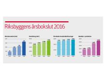 Riksbyggens årsbokslut 2016