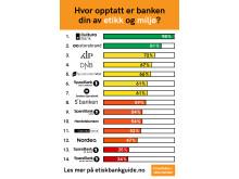 Resultater for Etisk Bankguide 2018