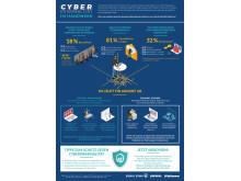 Cyberkriminalität im Handwerk