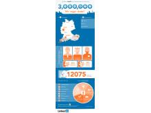 LinkedIn erreicht 3 Mio Mitglieder in DACH
