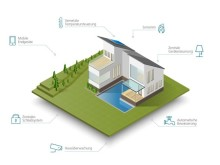 Smart Home Technik