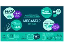 Tallink Silja | 1 Jahr Megastar