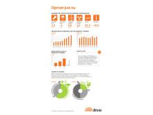 Infografik elpriset v 43 2015