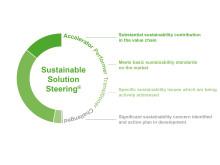 BASF hjälper kunder styra produktsortiment i hållbar riktning