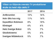 Vilken av följande svenska TV-produktioner vill du helst delta i?