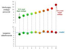Klimatpåverkan och välbefinnande