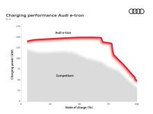 Graf over Audi e-tron ladeeffekt