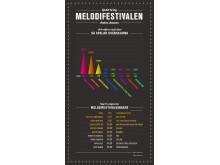 Infografik Melodifestivalen andra chansen