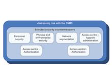IT security i industri