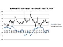 Hydrobalans och elpriser sedan 2007