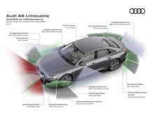 Audi A6 overblik over sensorer, radarer og kameraer