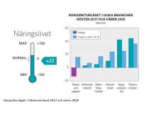 Konjunkturläget Västernorrland